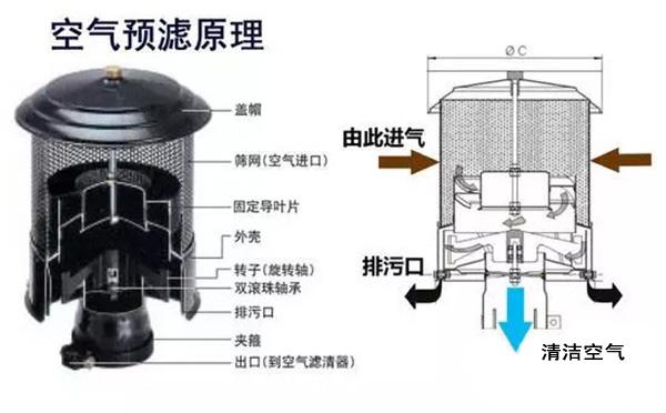 空气预滤原理
